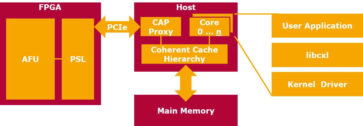 CAPI Block Diagram