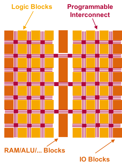 Structure of an FPGA